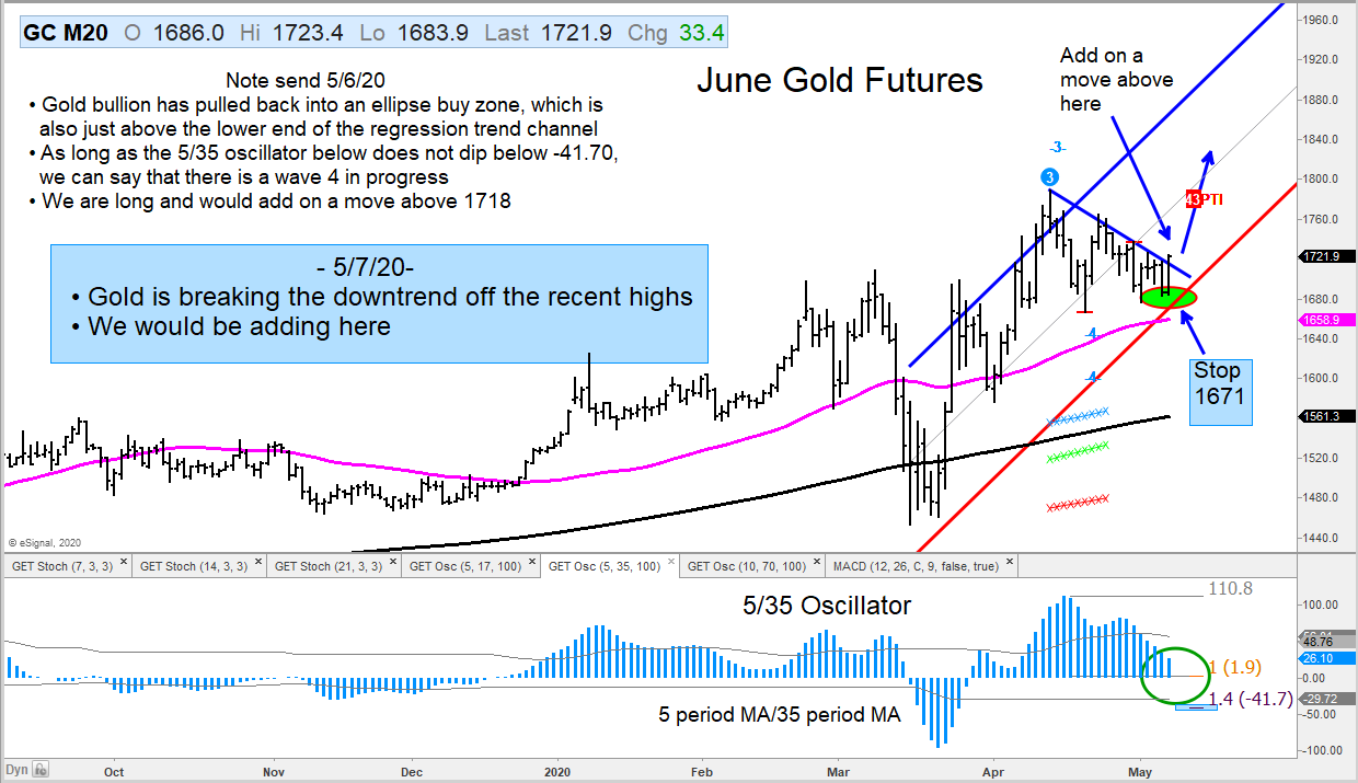 A Guide For Those Who Are New to Gold Futures Trading